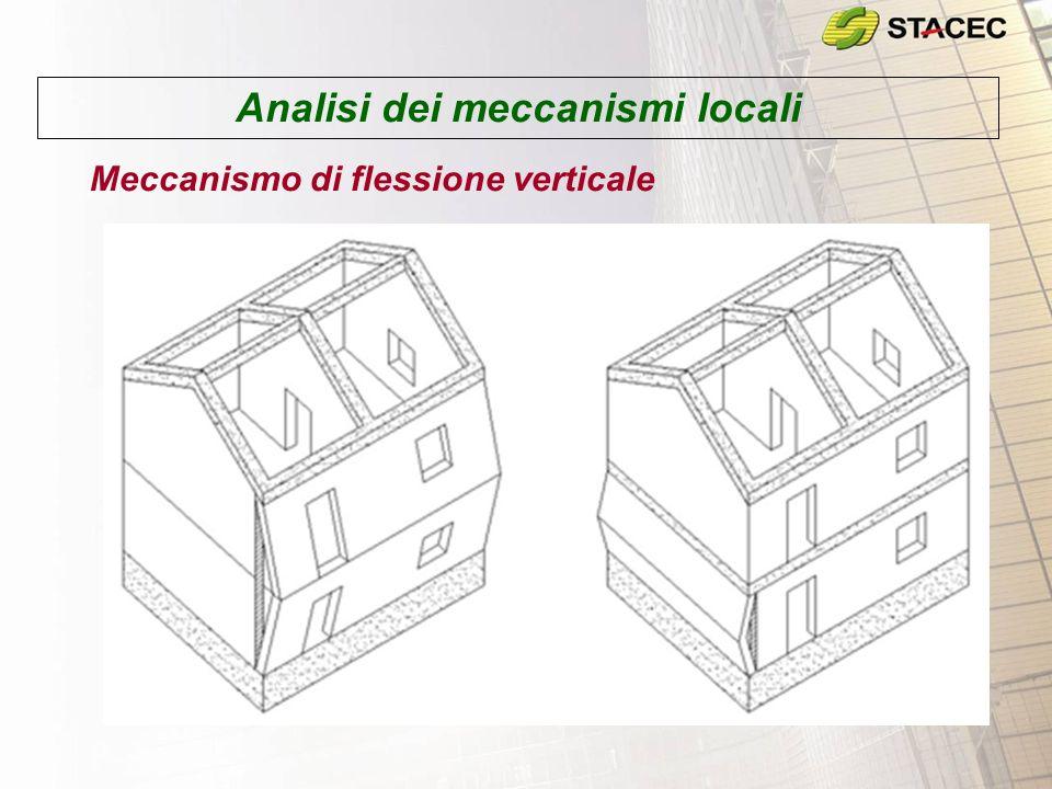 Analisi dei meccanismi locali Meccanismo di flessione verticale