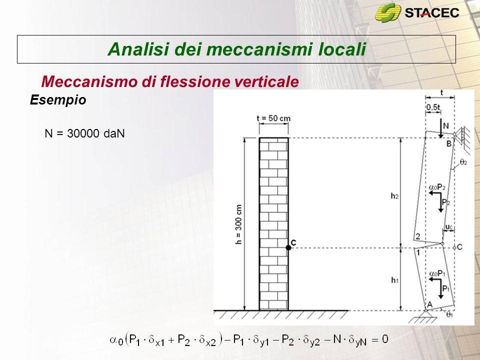 Analisi dei meccanismi locali Meccanismo di flessione verticale Esempio (Moltiplicatore in funzione di h 1 )
