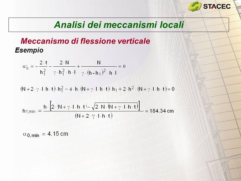 Analisi dei meccanismi locali Meccanismo di flessione verticale Esempio
