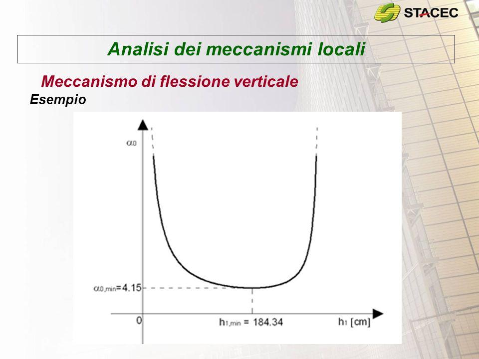 Analisi dei meccanismi locali Meccanismo di flessione verticale – Parete con più paramenti