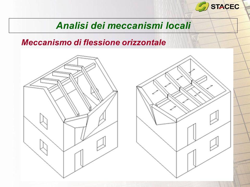 Analisi dei meccanismi locali Meccanismo di flessione orizzontale