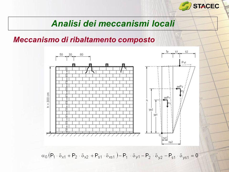 Analisi dei meccanismi locali Meccanismo di ribaltamento del timpano