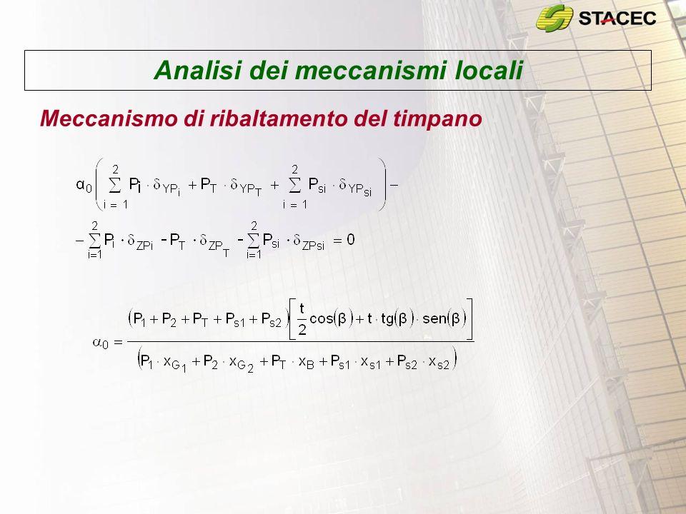 Analisi dei meccanismi locali Meccanismo di ribaltamento del cantonale