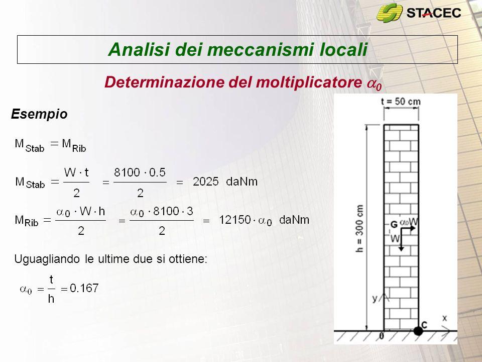 Analisi dei meccanismi locali Determinazione del moltiplicatore 0 Esempio