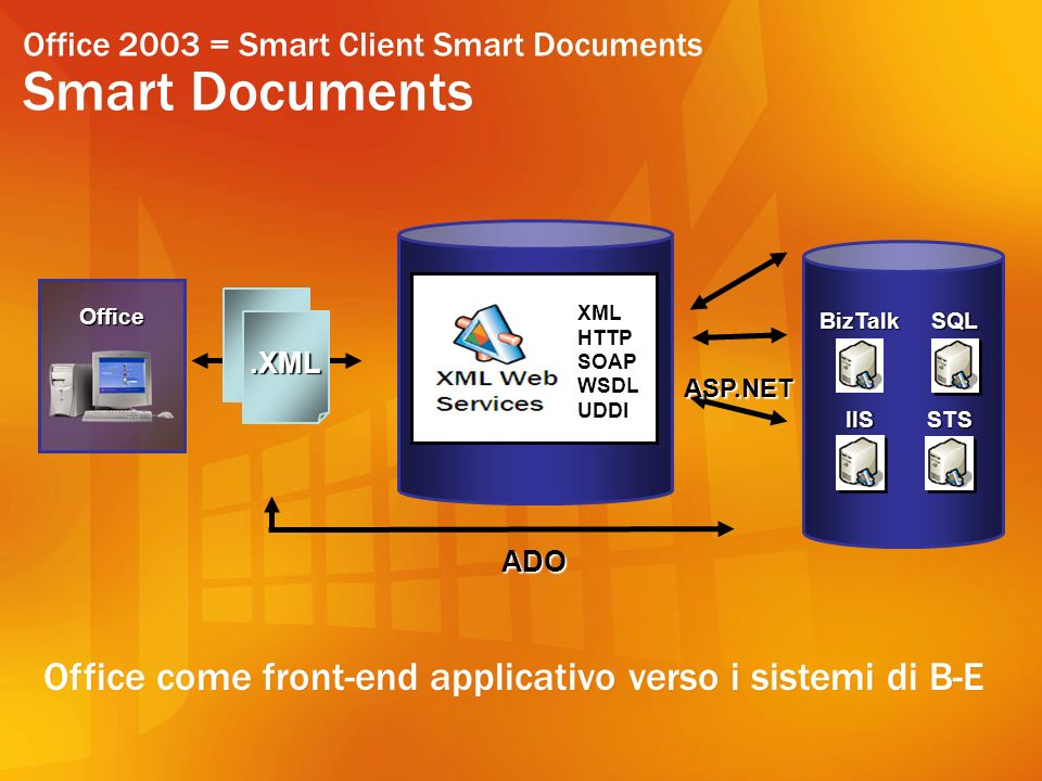 Office 2003 = Smart Client Smart Documents Smart Documents Office ADO.XML BizTalk IIS SQL STS ASP.NET XML HTTP SOAP WSDL UDDI Office come front-end applicativo verso i sistemi di B-E