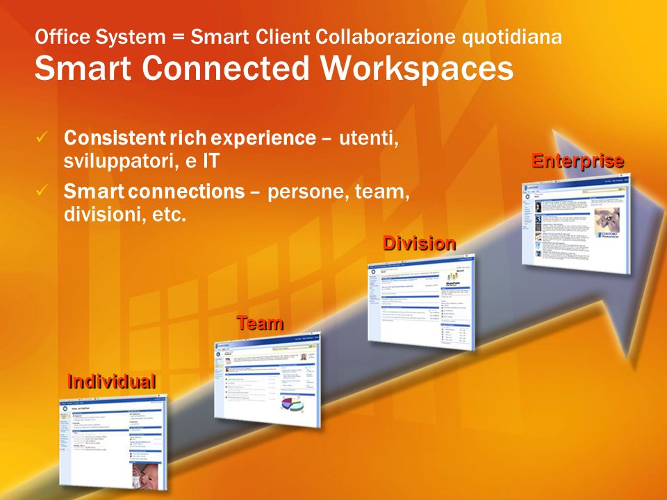 Office System = Smart Client Collaborazione quotidiana Smart Connected Workspaces Consistent rich experience – utenti, sviluppatori, e IT Smart connec