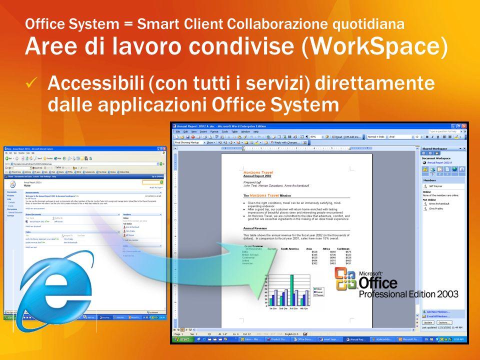 Office System = Smart Client Collaborazione quotidiana Aree di lavoro condivise (WorkSpace) Accessibili (con tutti i servizi) direttamente dalle applicazioni Office System