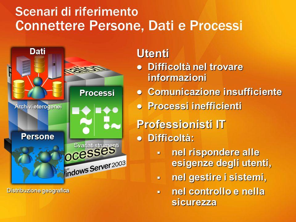 Office 2003 = Smart Client Smart Documents Smart Documents Office ADO.XML BizTalk IIS SQL STS ASP.NET XML HTTP SOAP WSDL UDDI Office come front-end applicativo verso i sistemi di B-E
