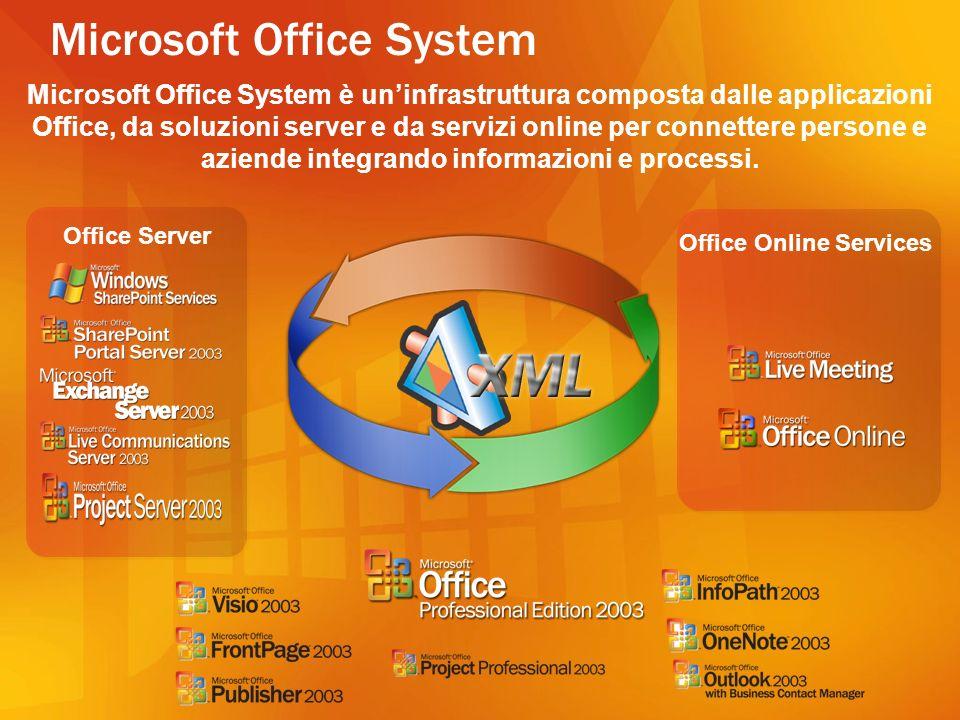 Office 2003 = Smart Client Smart Documents Smart Documents Sfruttano il supporto XML in Office 2003 Permettono di creare soluzioni contestuali allinterno del documento Si distribuiscono e mantengono secondo il paradigma Web* Visual Studio Tools for Office *Pubblicazione centralizzata, con meccanismo di auto-deployment gestito da Office