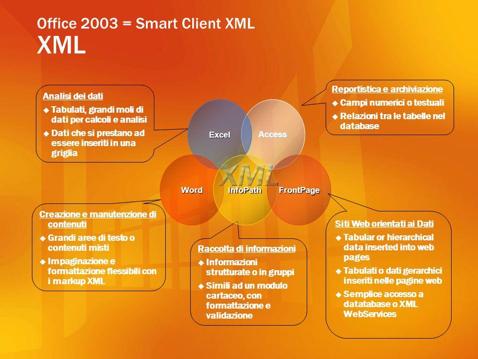 Office 2003 = Smart Client XML Perché lXML è importante.