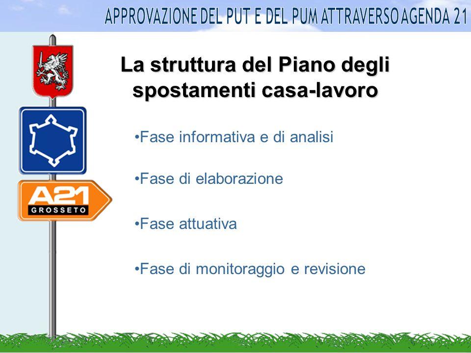 La struttura del Piano degli spostamenti casa-lavoro Fase informativa e di analisi Fase di elaborazione Fase attuativa Fase di monitoraggio e revisione