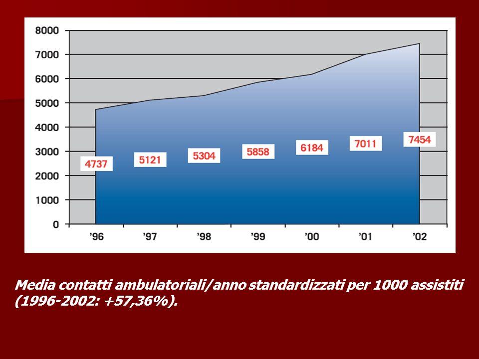 Media contatti ambulatoriali/anno standardizzati per 1000 assistiti (1996-2002: +57,36%).