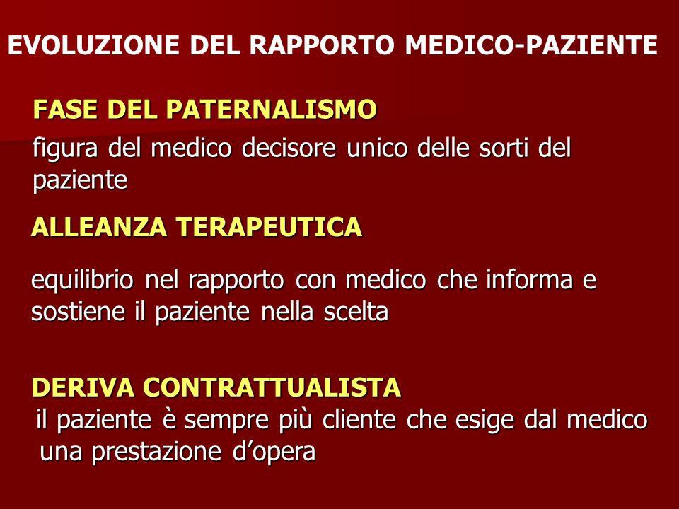 FASE DEL PATERNALISMO figura del medico decisore unico delle sorti del paziente EVOLUZIONE DEL RAPPORTO MEDICO-PAZIENTE ALLEANZA TERAPEUTICA equilibri