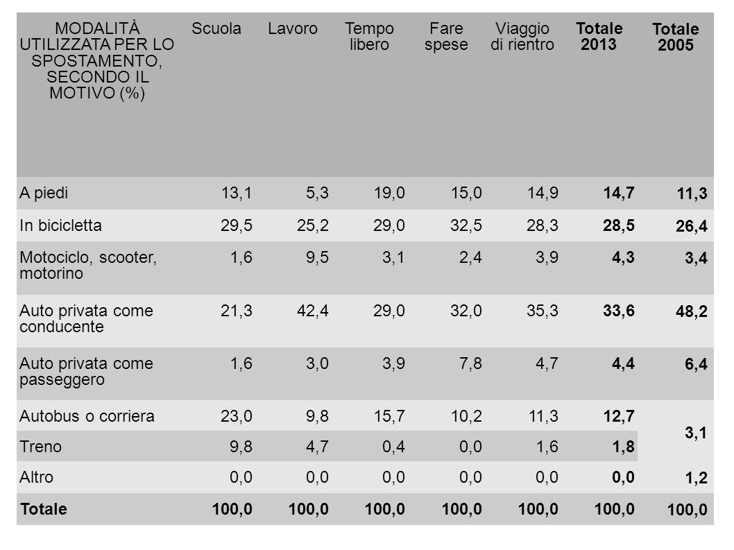 MODALITÀ UTILIZZATA PER LO SPOSTAMENTO, SECONDO IL MOTIVO (%) ScuolaLavoroTempo libero Fare spese Viaggio di rientro Totale 2013 Totale 2005 A piedi13,15,319,015,014,914,7 11,3 In bicicletta29,525,229,032,528,328,5 26,4 Motociclo, scooter, motorino 1,69,53,12,43,94,3 3,4 Auto privata come conducente 21,342,429,032,035,333,6 48,2 Auto privata come passeggero 1,63,03,97,84,74,4 6,4 Autobus o corriera23,09,815,710,211,312,7 3,1 Treno9,84,70,40,01,61,8 Altro0,0 1,2 Totale100,0