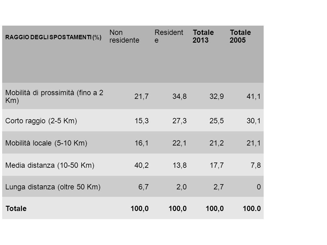 RAGGIO DEGLI SPOSTAMENTI (%) Non residente Resident e Totale 2013 Totale 2005 Mobilità di prossimità (fino a 2 Km) 21,734,832,941,1 Corto raggio (2-5 Km)15,327,325,530,1 Mobilità locale (5-10 Km)16,122,121,221,1 Media distanza (10-50 Km)40,213,817,77,8 Lunga distanza (oltre 50 Km)6,72,02,70 Totale100,0 100.0