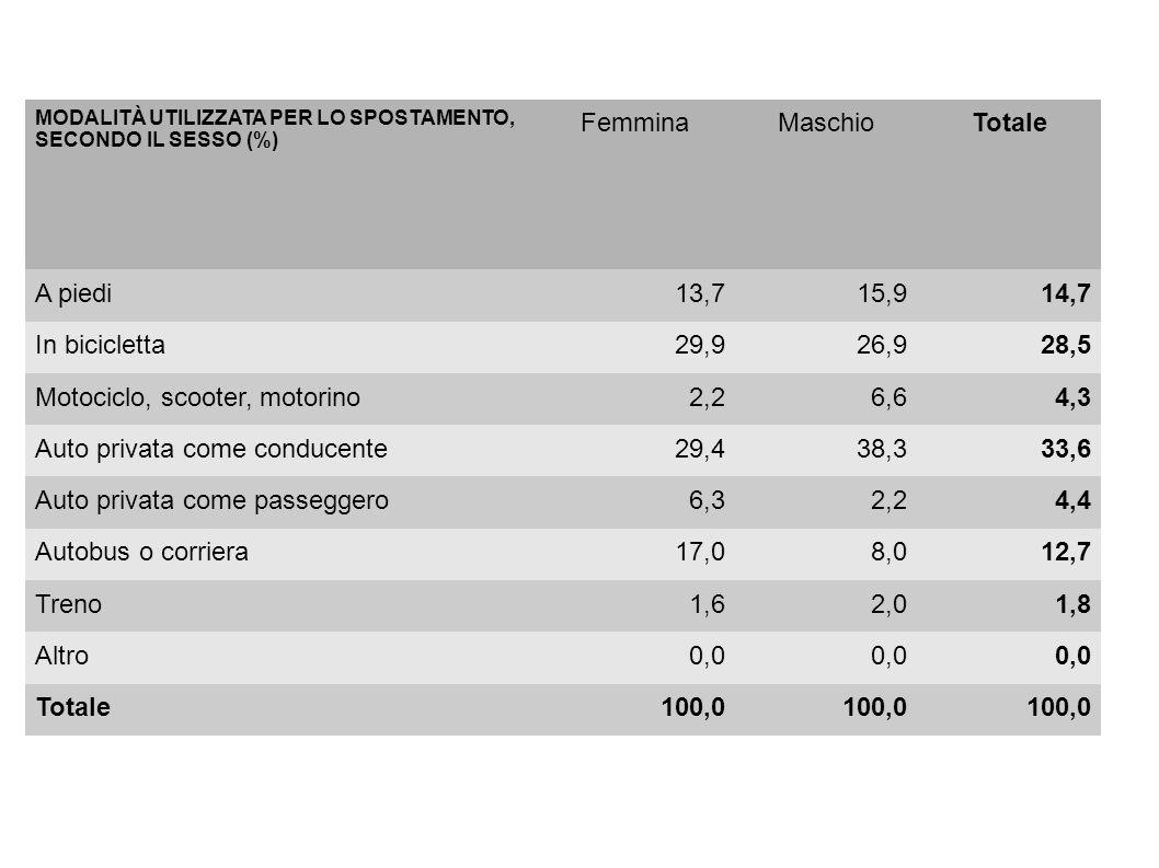 MODALITÀ UTILIZZATA PER LO SPOSTAMENTO, SECONDO IL SESSO (%) FemminaMaschioTotale A piedi13,715,914,7 In bicicletta29,926,928,5 Motociclo, scooter, motorino2,26,64,3 Auto privata come conducente29,438,333,6 Auto privata come passeggero6,32,24,4 Autobus o corriera17,08,012,7 Treno1,62,01,8 Altro0,0 Totale100,0