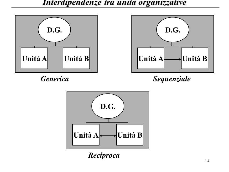 14 Interdipendenze tra unità organizzative D.G. GenericaSequenziale Reciproca Unità AUnità BUnità AUnità B Unità A