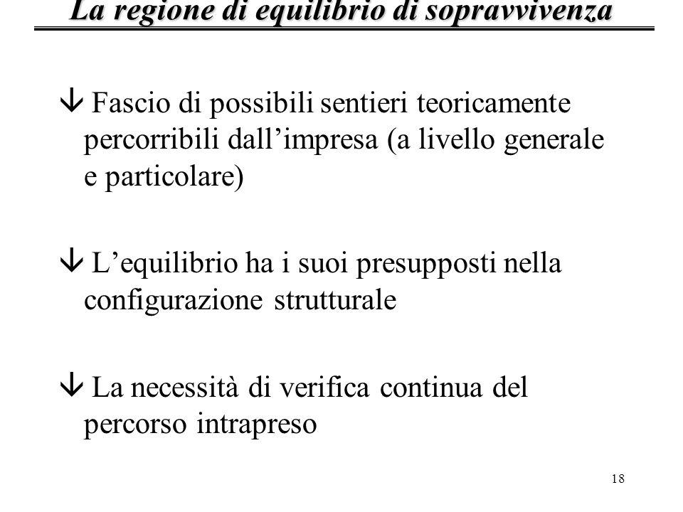 18 â Fascio di possibili sentieri teoricamente percorribili dallimpresa (a livello generale e particolare) â Lequilibrio ha i suoi presupposti nella c