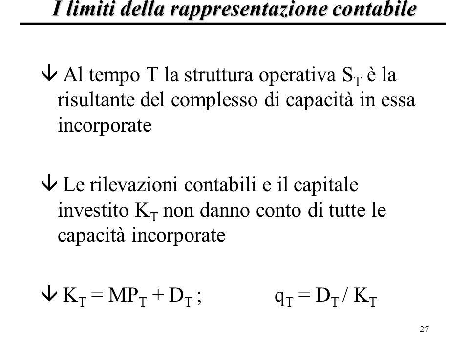 27 â Al tempo T la struttura operativa S T è la risultante del complesso di capacità in essa incorporate â Le rilevazioni contabili e il capitale investito K T non danno conto di tutte le capacità incorporate â K T = MP T + D T ;q T = D T / K T I limiti della rappresentazione contabile