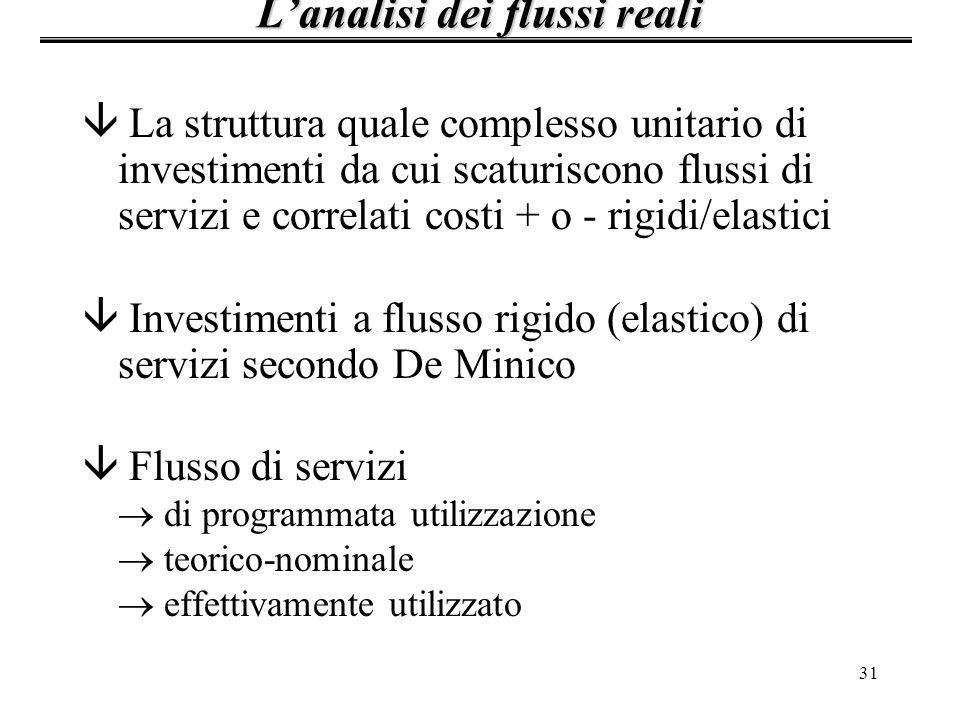 31 â La struttura quale complesso unitario di investimenti da cui scaturiscono flussi di servizi e correlati costi + o - rigidi/elastici â Investiment