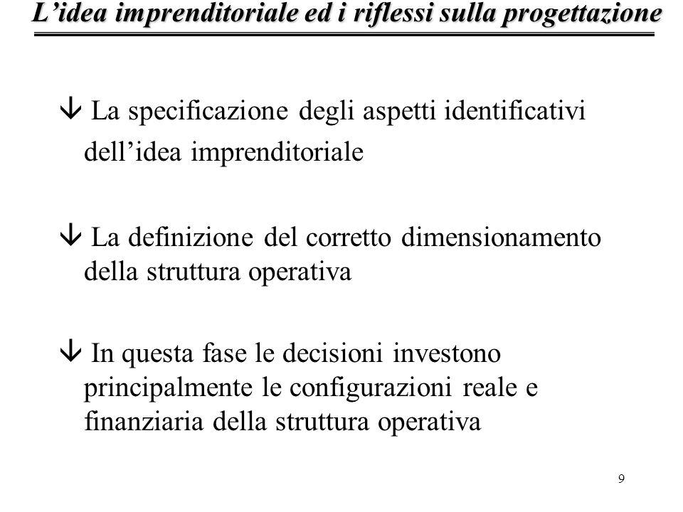 9 â La specificazione degli aspetti identificativi dellidea imprenditoriale â La definizione del corretto dimensionamento della struttura operativa â