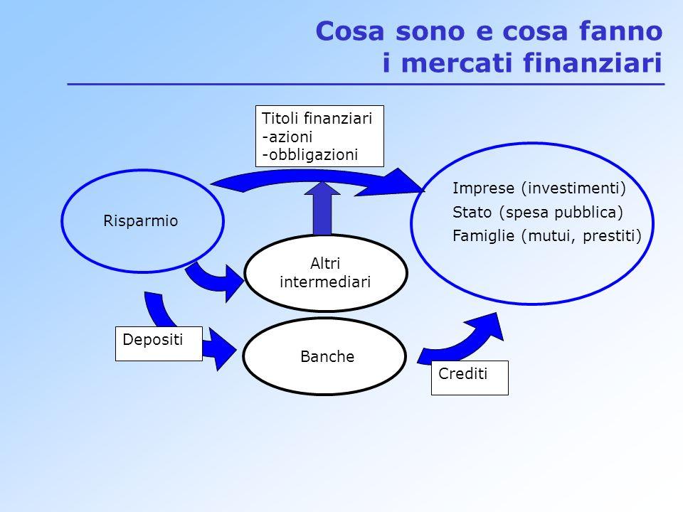 Cosa sono e cosa fanno i mercati finanziari Risparmio Imprese (investimenti) Stato (spesa pubblica) Famiglie (mutui, prestiti) Titoli finanziari -azioni -obbligazioni Depositi Banche Crediti Altri intermediari