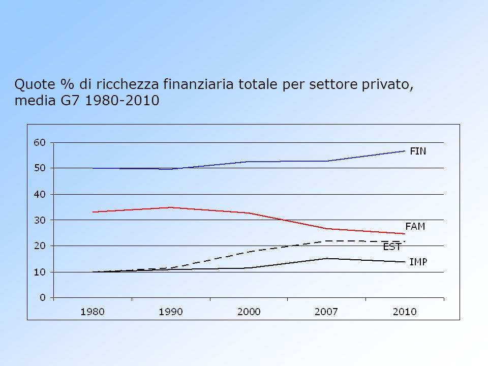 Quote % di ricchezza finanziaria totale per settore privato, media G7 1980-2010