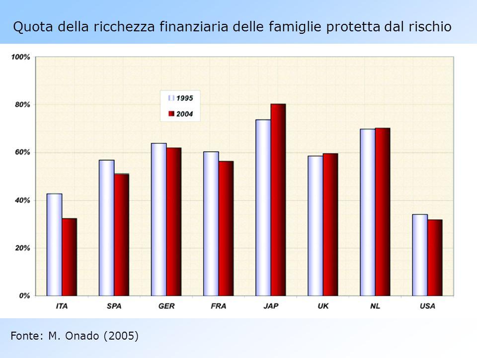 Quota della ricchezza finanziaria delle famiglie protetta dal rischio Fonte: M. Onado (2005)