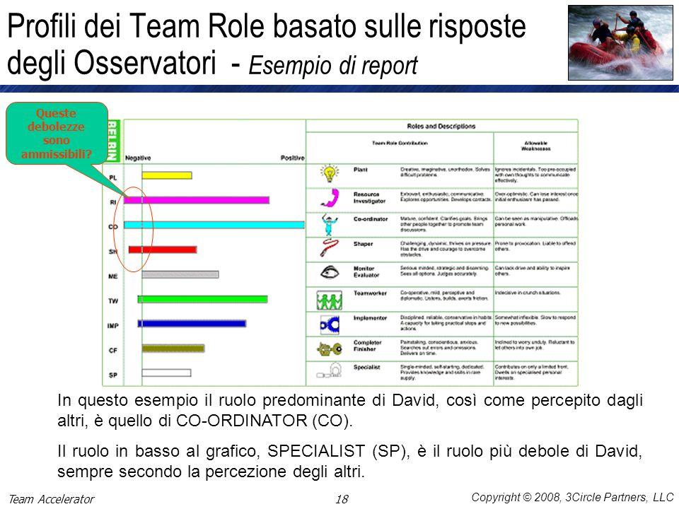 Copyright © 2008, 3Circle Partners, LLC Profili dei Team Role basato sulle risposte degli Osservatori - Esempio di report In questo esempio il ruolo p