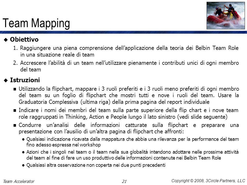 Copyright © 2008, 3Circle Partners, LLC Team Accelerator Team Mapping Obiettivo 1. Raggiungere una piena comprensione dellapplicazione della teoria de