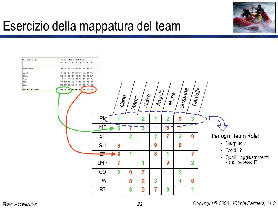 Copyright © 2008, 3Circle Partners, LLC Esercizio della mappatura del team PL ME SP SH CF IMP CO TW RI Carlo Marco Pietro Angelo Maria Suzanne Daniell