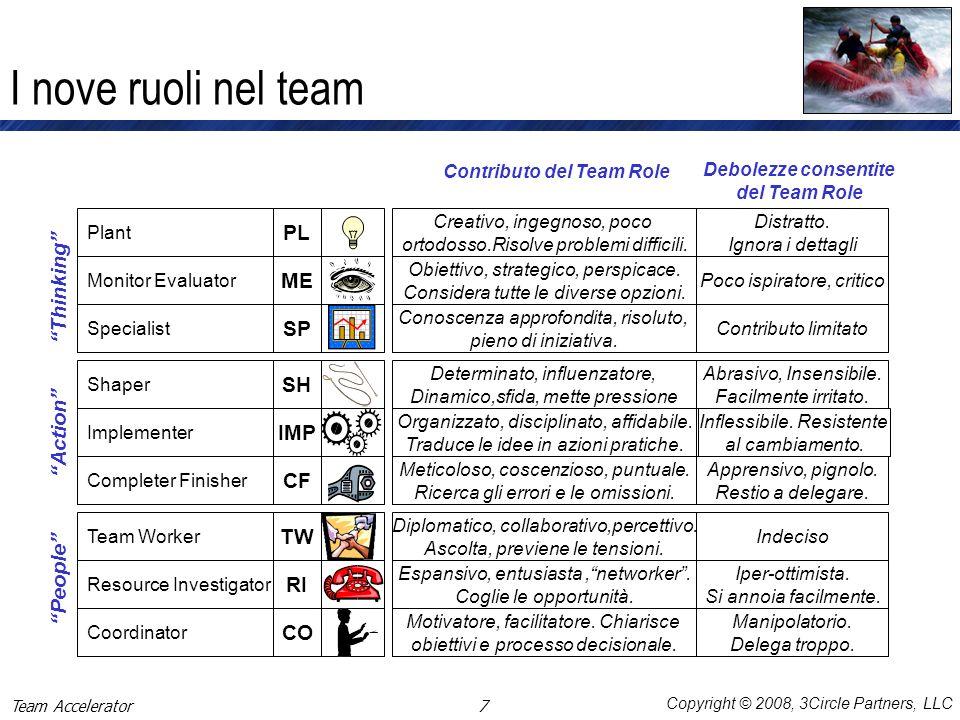 Copyright © 2008, 3Circle Partners, LLC Profili dei Team Role basato sulle risposte degli Osservatori - Esempio di report In questo esempio il ruolo predominante di David, così come percepito dagli altri, è quello di CO-ORDINATOR (CO).