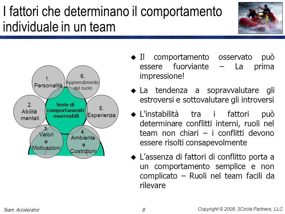 Copyright © 2008, 3Circle Partners, LLC Team Accelerator 1 2 3 4 5 6 1 2 3 4 5 6 1 2 3 4 5 6 1 2 3 4 5 6 1 2 3 4 5 6 1 2 3 4 5 6 1 2 3 4 5 6 La complessità delle interazioni in un team .