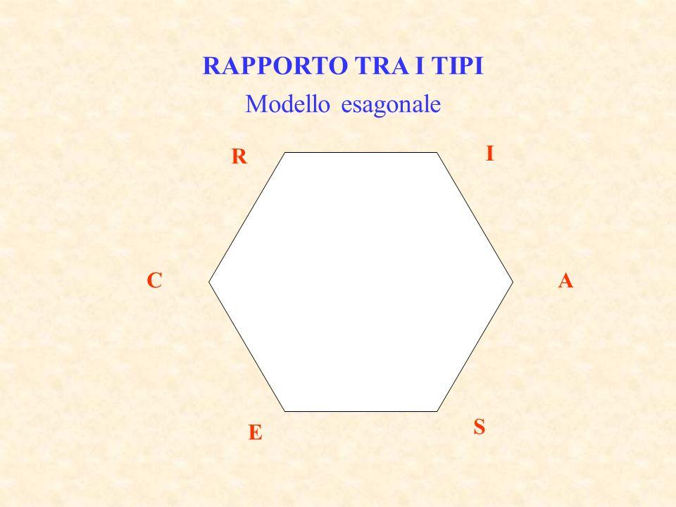 RAPPORTO TRA I TIPI Modello esagonale R I A S E C