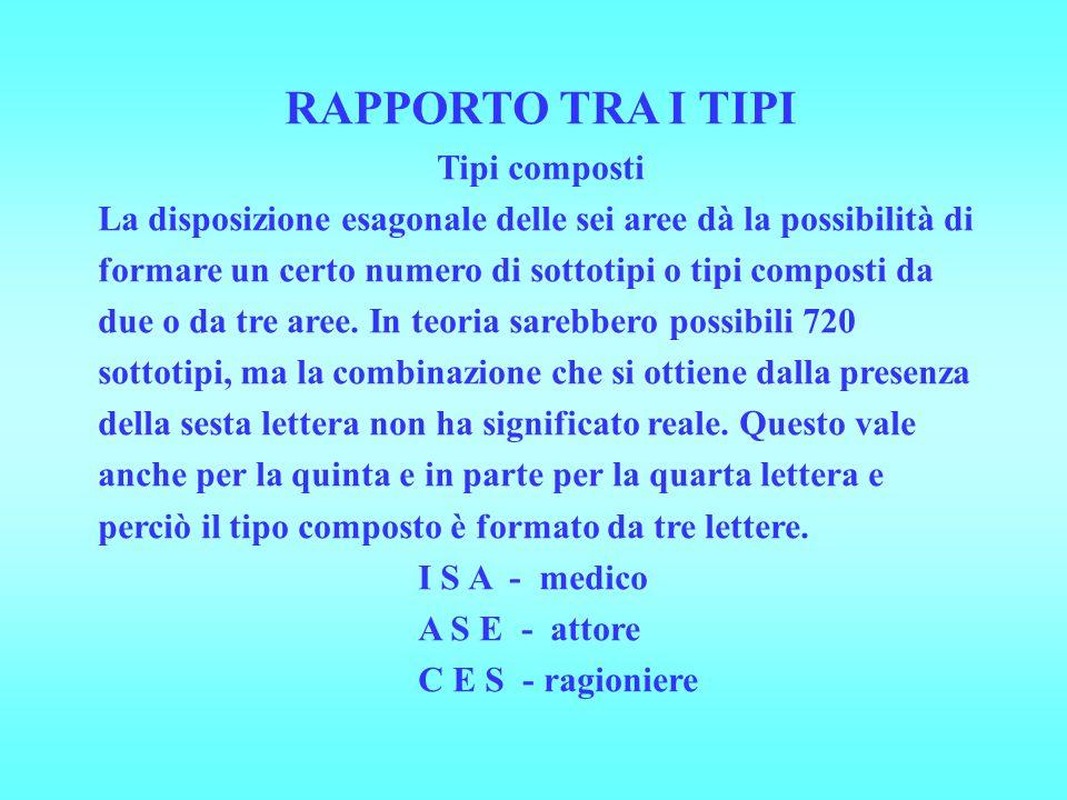 RAPPORTO TRA I TIPI Tipi composti La disposizione esagonale delle sei aree dà la possibilità di formare un certo numero di sottotipi o tipi composti da due o da tre aree.