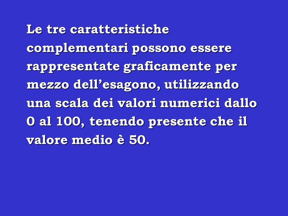 Le tre caratteristiche complementari possono essere rappresentate graficamente per mezzo dellesagono, utilizzando una scala dei valori numerici dallo 0 al 100, tenendo presente che il valore medio è 50.