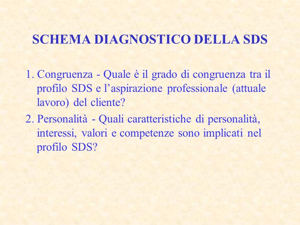 SCHEMA DIAGNOSTICO DELLA SDS 1.