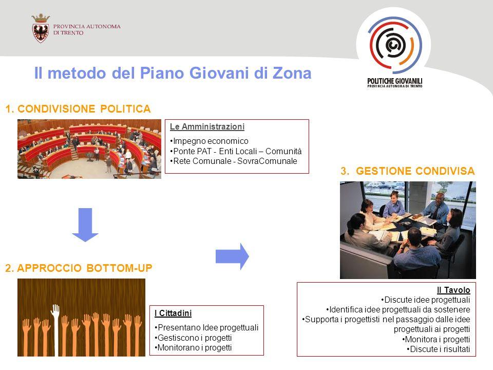 Il metodo del Piano Giovani di Zona 1. CONDIVISIONE POLITICA 3.