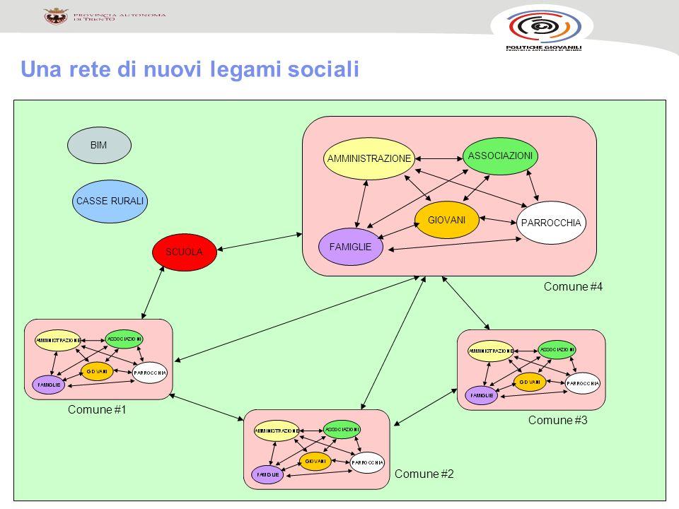 Una rete di nuovi legami sociali SCUOLA AMMINISTRAZIONE BIM CASSE RURALI FAMIGLIE GIOVANI ASSOCIAZIONI PARROCCHIA Comune #1 Comune #4 Comune #3 Comune #2