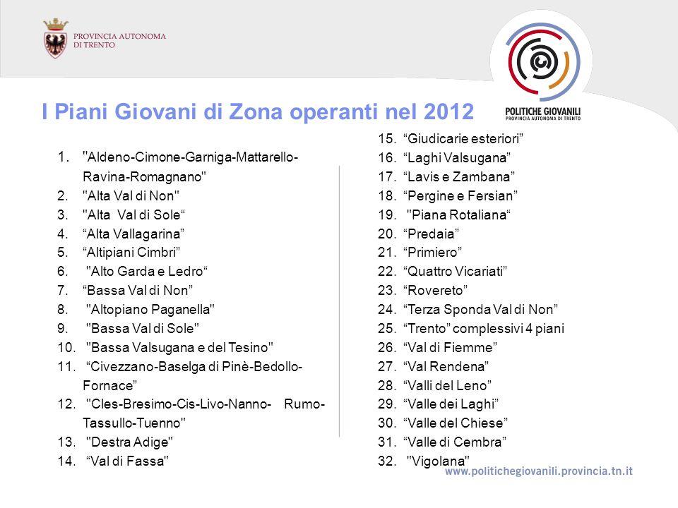1. Aldeno-Cimone-Garniga-Mattarello- Ravina-Romagnano 2. Alta Val di Non 3. Alta Val di Sole 4.Alta Vallagarina 5.Altipiani Cimbri 6.