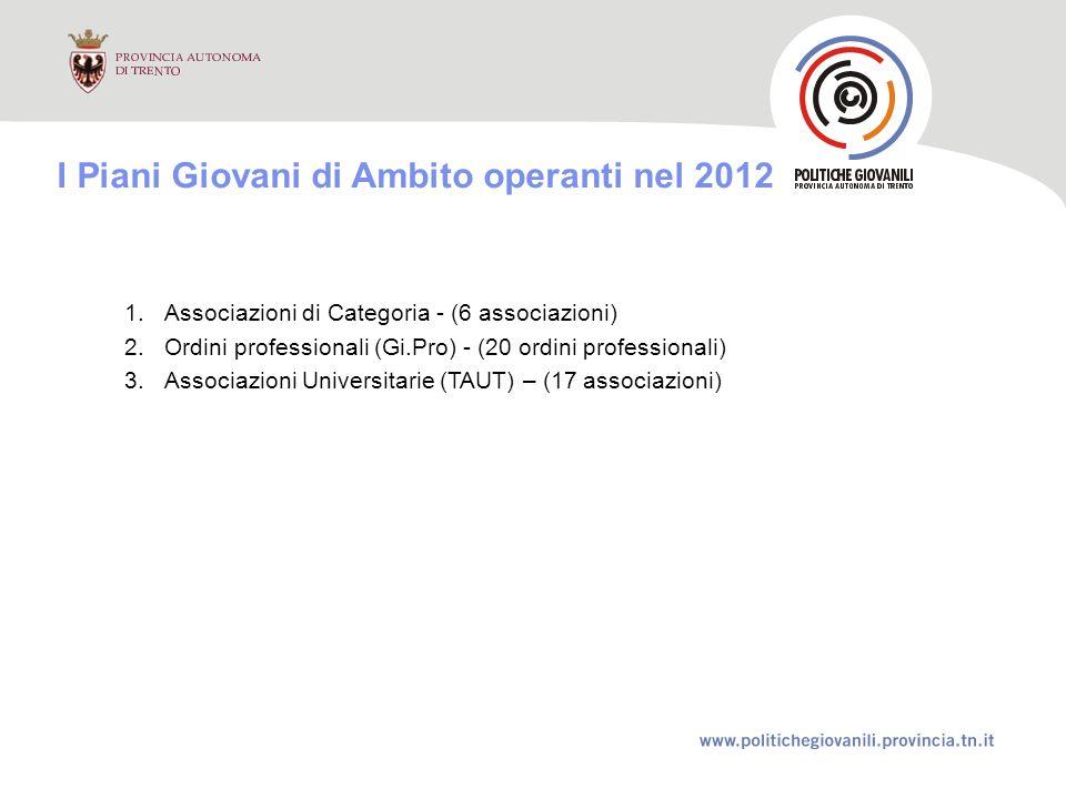 I Piani Giovani di Ambito operanti nel 2012 1.Associazioni di Categoria - (6 associazioni) 2.Ordini professionali (Gi.Pro) - (20 ordini professionali) 3.Associazioni Universitarie (TAUT) – (17 associazioni)