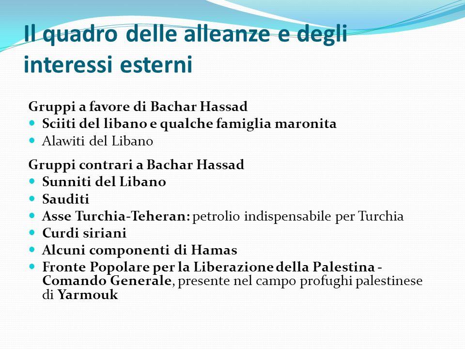 Il quadro delle alleanze e degli interessi esterni Gruppi a favore di Bachar Hassad Sciiti del libano e qualche famiglia maronita Alawiti del Libano G