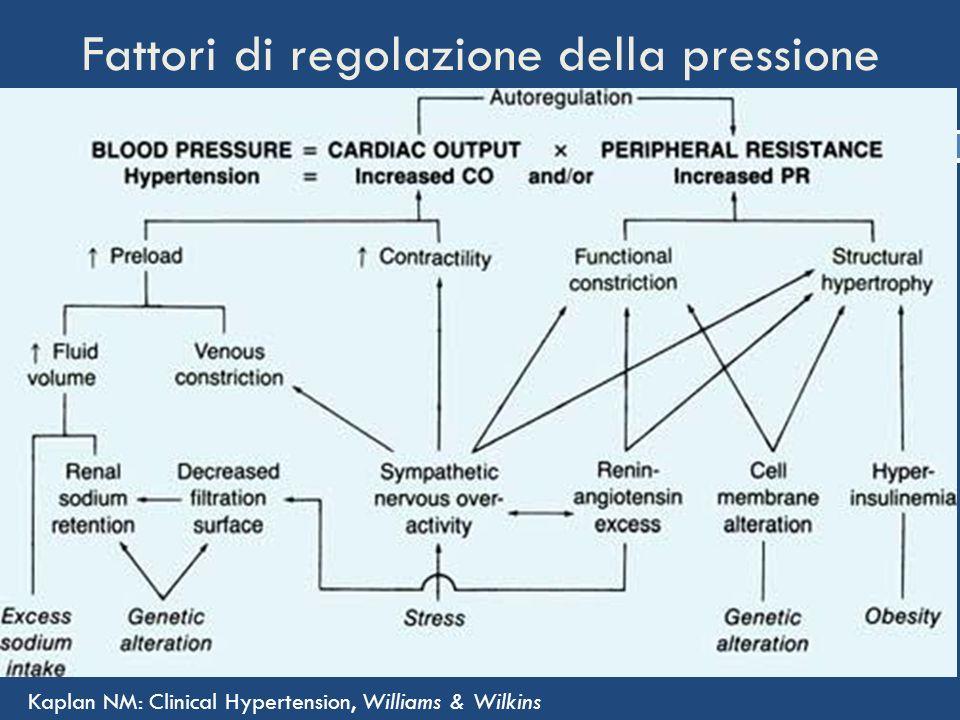 Fattori di regolazione della pressione Kaplan NM: Clinical Hypertension, Williams & Wilkins