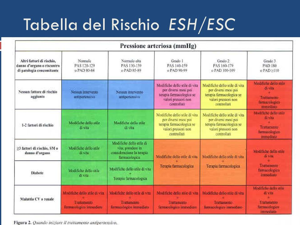 Tabella del Rischio ESH/ESC