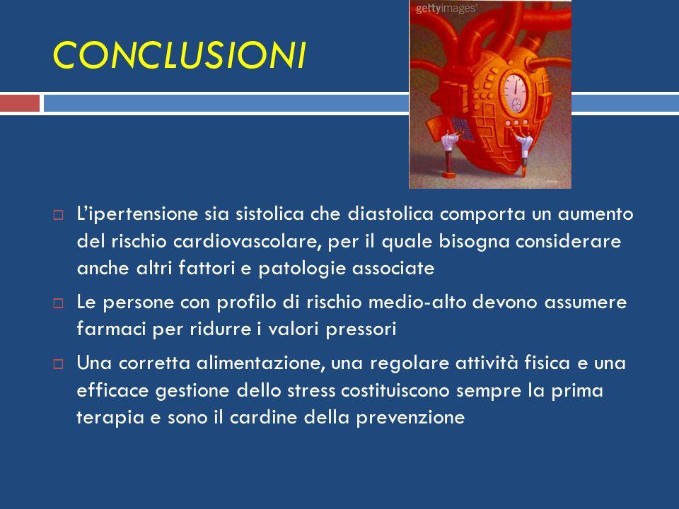 CONCLUSIONI Lipertensione sia sistolica che diastolica comporta un aumento del rischio cardiovascolare, per il quale bisogna considerare anche altri f