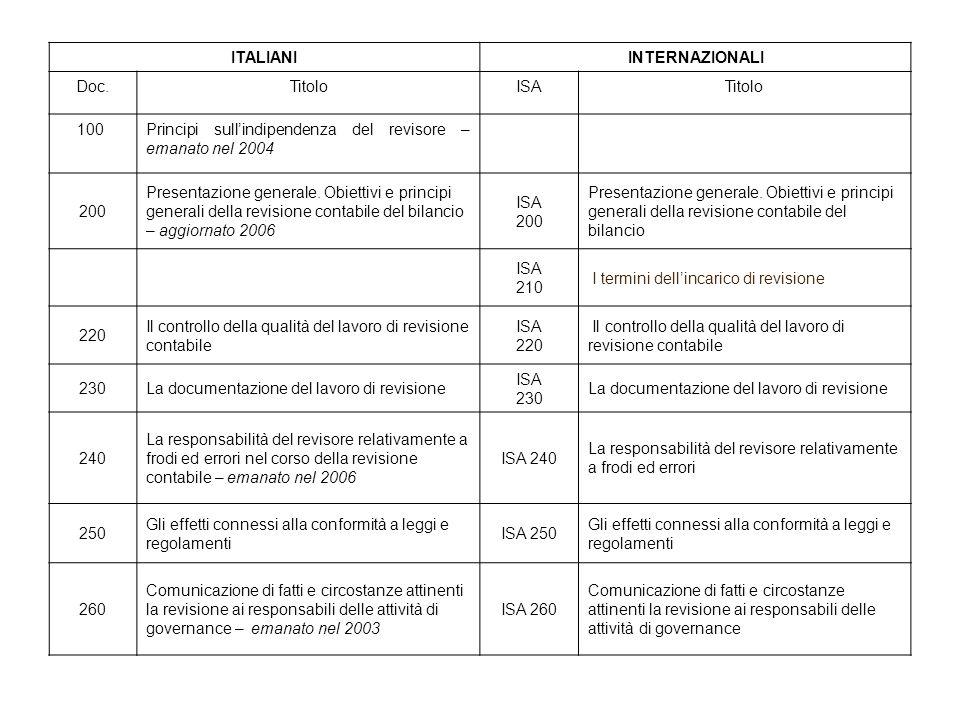 ITALIANIINTERNAZIONALI Doc.TitoloISATitolo 100Principi sullindipendenza del revisore – emanato nel 2004 200 Presentazione generale.