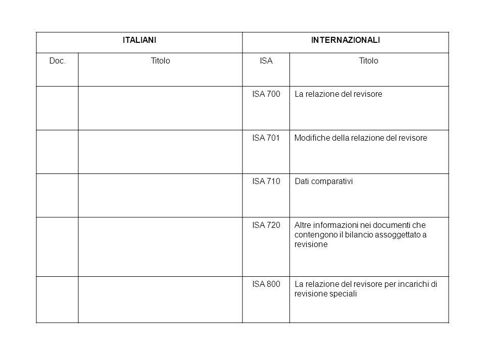ITALIANIINTERNAZIONALI Doc.TitoloISATitolo ISA 700La relazione del revisore ISA 701Modifiche della relazione del revisore ISA 710Dati comparativi ISA 720Altre informazioni nei documenti che contengono il bilancio assoggettato a revisione ISA 800La relazione del revisore per incarichi di revisione speciali