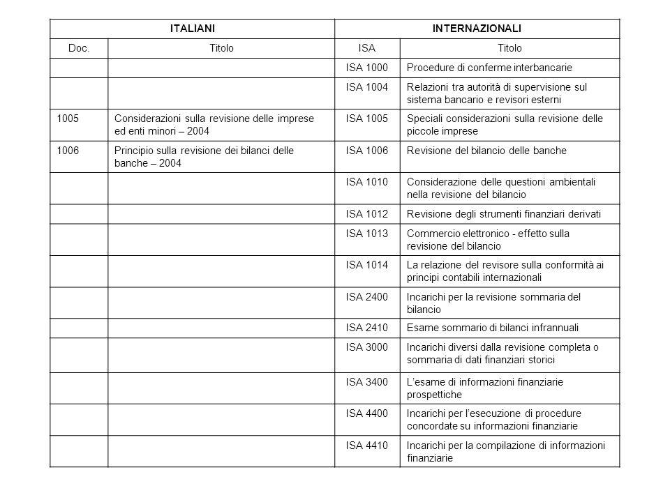 ITALIANIINTERNAZIONALI Doc.TitoloISATitolo ISA 1000Procedure di conferme interbancarie ISA 1004Relazioni tra autorità di supervisione sul sistema bancario e revisori esterni 1005Considerazioni sulla revisione delle imprese ed enti minori – 2004 ISA 1005Speciali considerazioni sulla revisione delle piccole imprese 1006Principio sulla revisione dei bilanci delle banche – 2004 ISA 1006Revisione del bilancio delle banche ISA 1010Considerazione delle questioni ambientali nella revisione del bilancio ISA 1012Revisione degli strumenti finanziari derivati ISA 1013Commercio elettronico - effetto sulla revisione del bilancio ISA 1014La relazione del revisore sulla conformità ai principi contabili internazionali ISA 2400Incarichi per la revisione sommaria del bilancio ISA 2410Esame sommario di bilanci infrannuali ISA 3000Incarichi diversi dalla revisione completa o sommaria di dati finanziari storici ISA 3400Lesame di informazioni finanziarie prospettiche ISA 4400Incarichi per lesecuzione di procedure concordate su informazioni finanziarie ISA 4410Incarichi per la compilazione di informazioni finanziarie