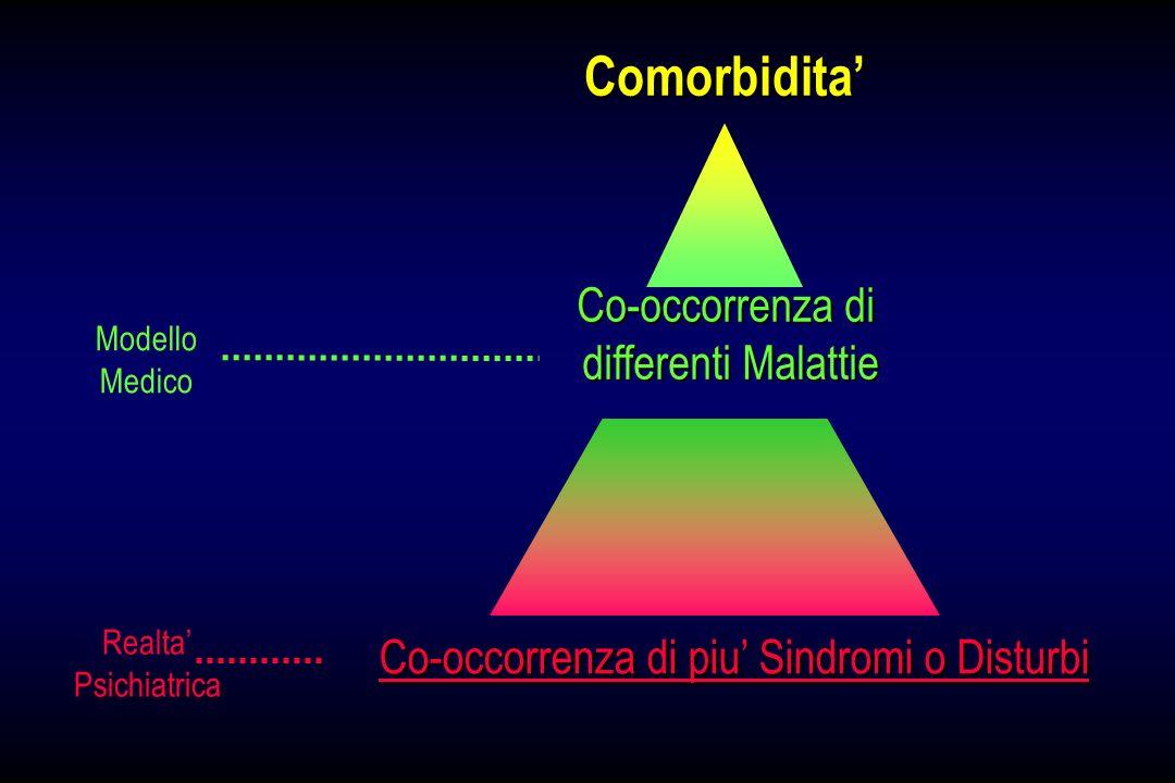 Comorbidita Modello Medico Realta Psichiatrica Co-occorrenza di differenti Malattie Co-occorrenza di piu Sindromi o Disturbi