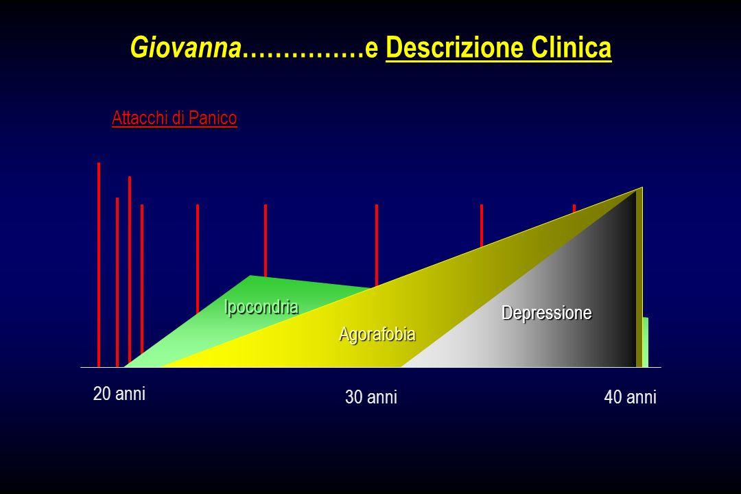 Giovanna ……………e Descrizione Clinica 20 anni Attacchi di Panico 30 anni40 anni Ipocondria Depressione Agorafobia